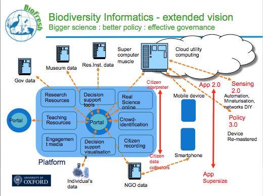 © P. Jepson Extended Vision of Biodiversity Informatics. Sept 2013