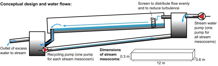 Experimental channel diagram.  Image: Aarhus University
