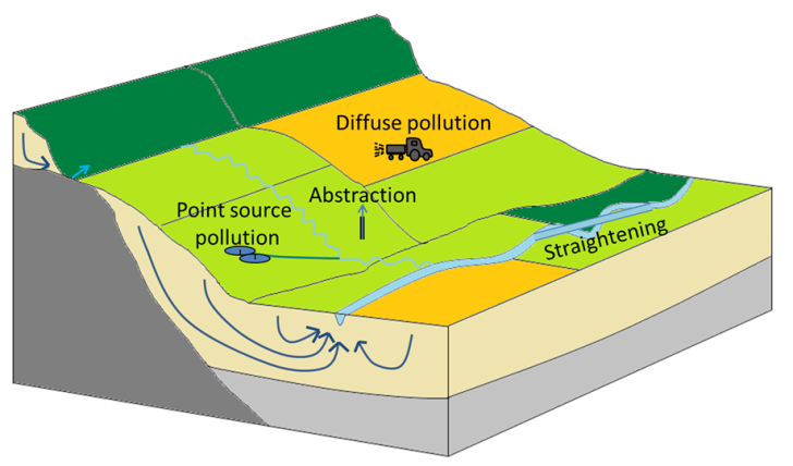 conceptualcatchment_multistress-groundwater